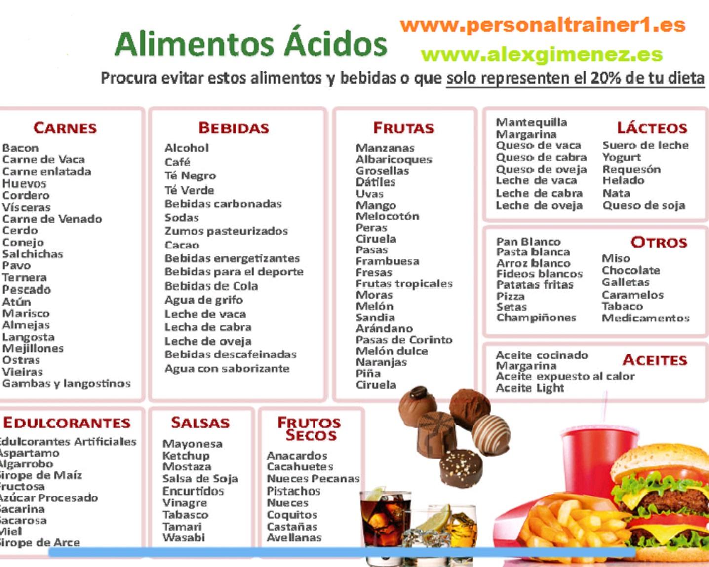 Tabla de alimentos acidificantes. Fuente: www.alexgimenez.es