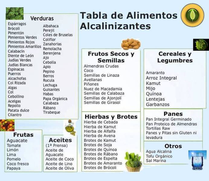Tabla de alimentos alcalinizantes. Fuente: caldodecultivo.wordpress.com