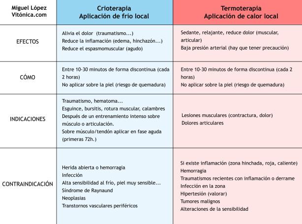 TABLA CRIOTERAPIA TERPMOTERAPIA